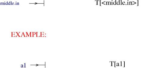 termin_graph_elem